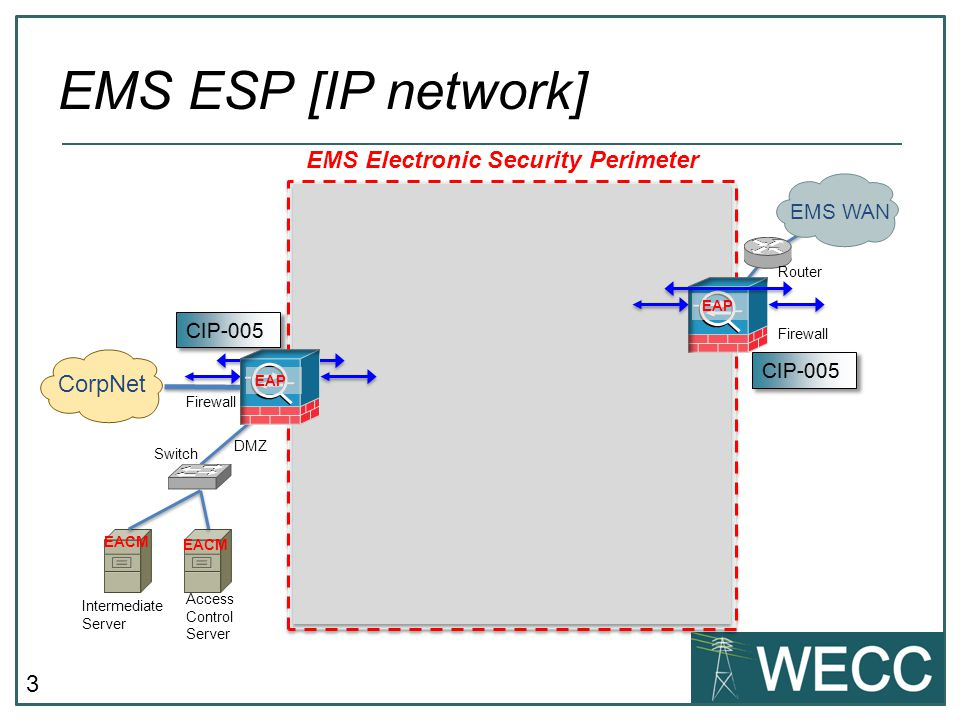 EMS ESP [IP network] EMS Electronic Security Perimeter CorpNet EMS WAN